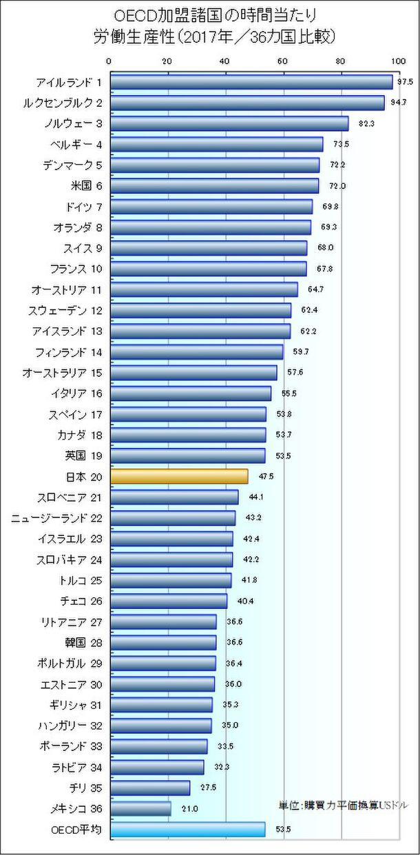 日本生産性本部、「労働生産性の国際比較 2018」を公表 日本の ...