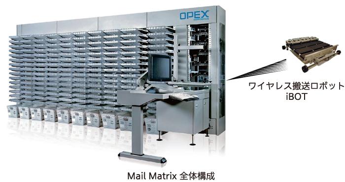 Mail Matrix 全体構成