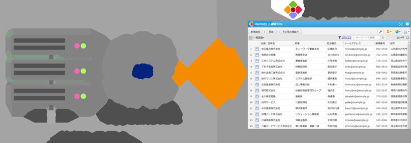 『AppSuite』外部システム連携イメージ