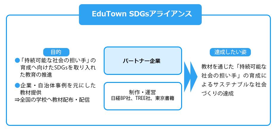 7994058dc285 小・中学校で活用できるSDGs教材の制作アライアンスが発足