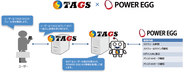 TAGS × POWER EGG