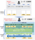 ■ServiceNow利用イメージ