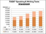 TOEIC(R) Speaking & Writing Tests受験者数推移