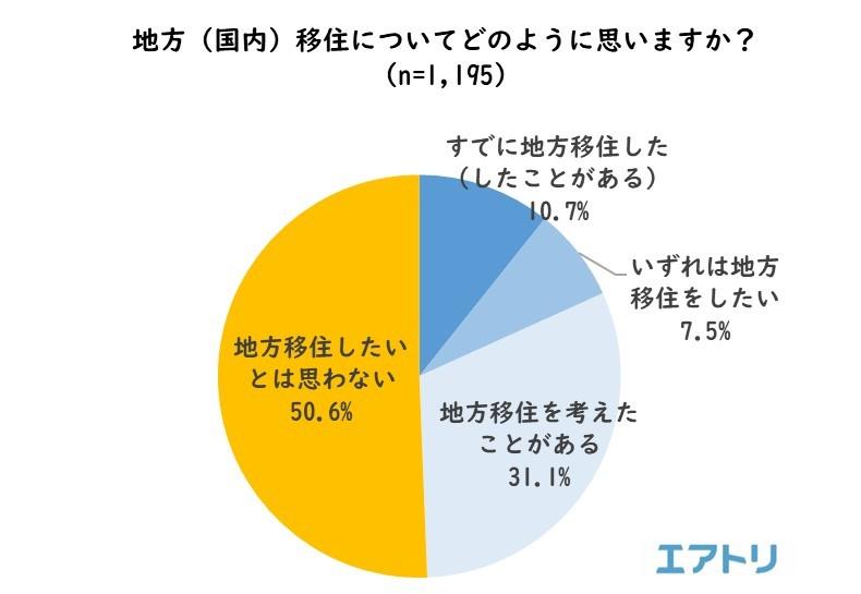 【海外移住】地方(国内)への移住、約4割の人が検討、海外への移住は7割! 移住したい都道府県1位は「沖縄」、海外は1位「マレーシア」