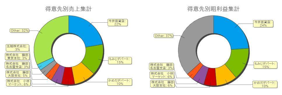 グラフサンプル-4