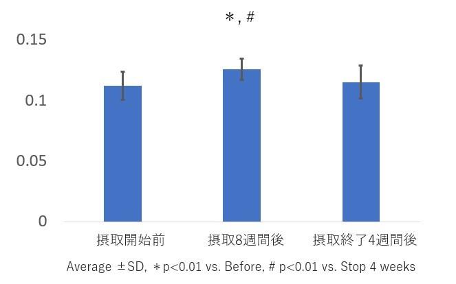 ノニ果汁・魚由来コラーゲンペプチド含有ドリンク摂取による毛髪の状態の改善を確認 第19回日本抗加齢医... 画像