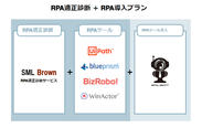 RPA適正診断+RPA導入プラン