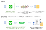 LINE Pay支払い導入BeforeAfter