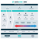 DataCore ONE