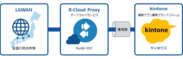 R-Cloud Proxy for kintone