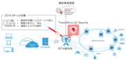 Trend Micro IoT Security イメージ