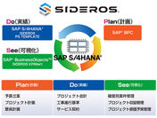 SIDEROS(R) PS TEMPLATE for SAP S/4HANA(R)イメージ
