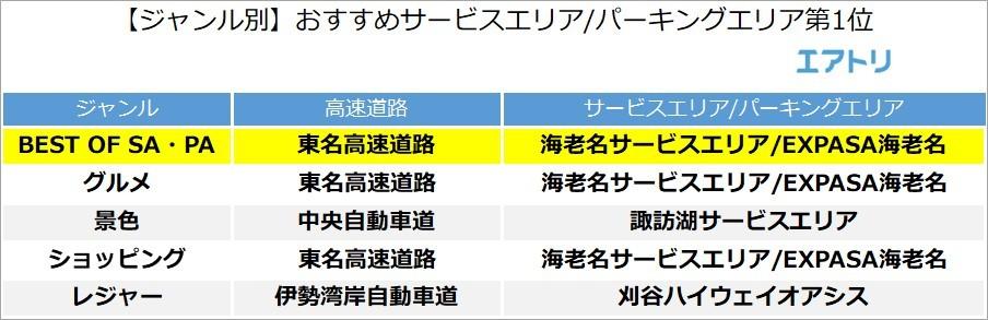 エリア サービス おすすめ 高速 東名