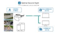 「Optimal Second Sight」活用イメージ
