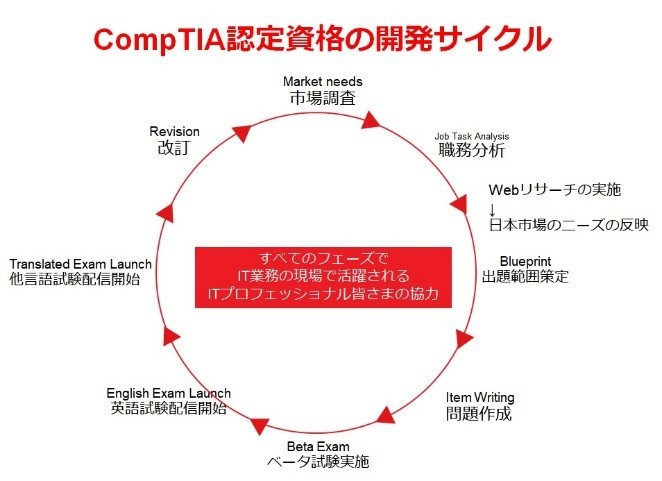 CompTIA認定資格の開発サイクル