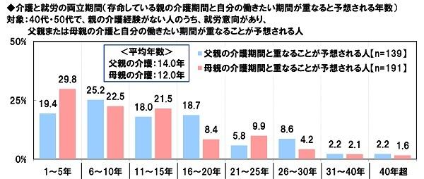 介護と就労の両立期間(存命している親の介護期間と自分の働きたい期間が重なると予想される年数)