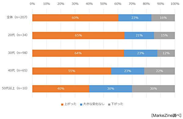 直近の転職における年収の変化(MarkeZine『マーケターの転職に関する実態調査』)