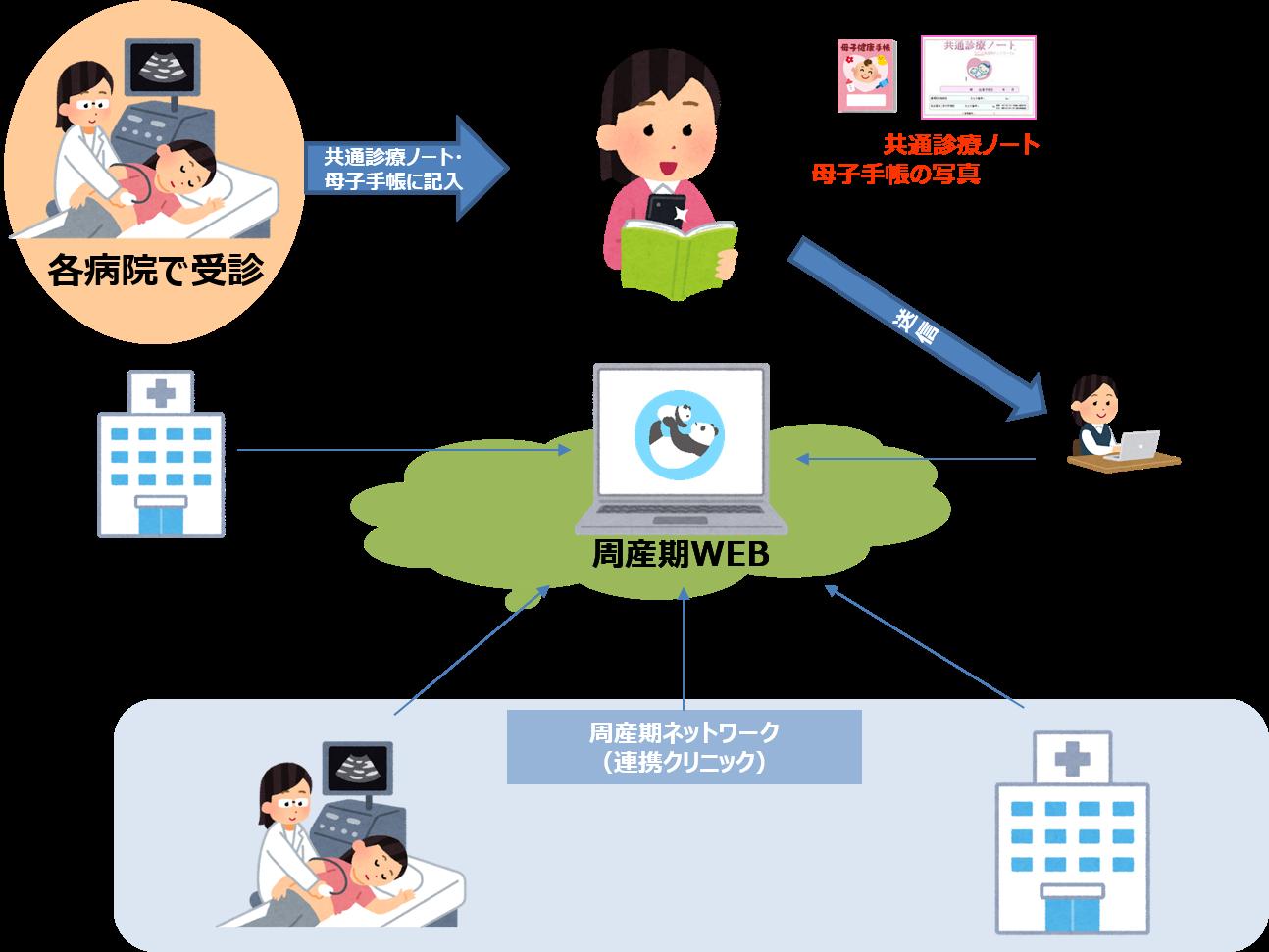 「周産期WEB」機能イメージ