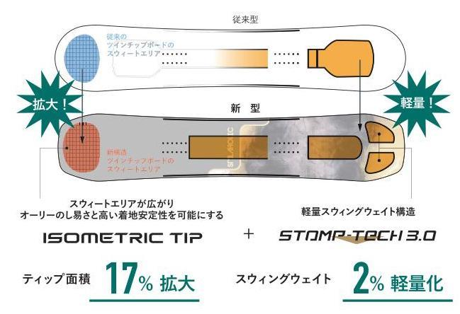ISOMETRIC TIP+STOMP-TECH 3.0