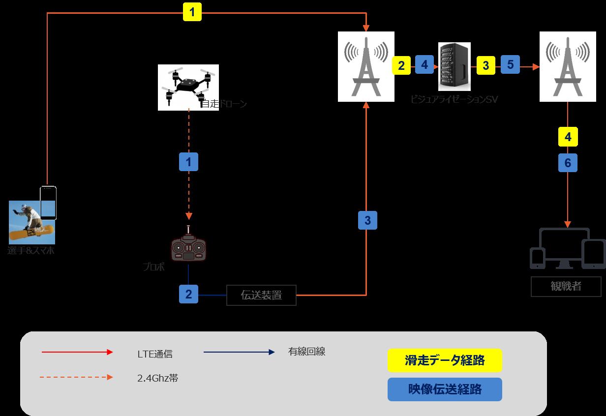 大会映像配信のシステム構成図