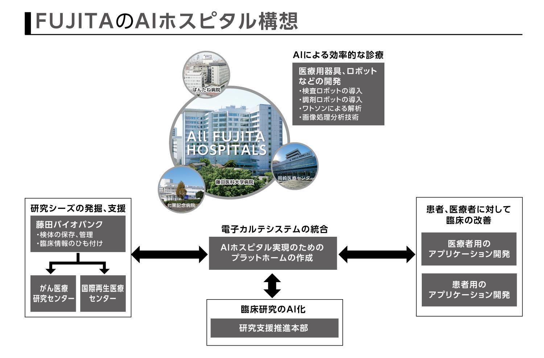 FUJITAのAIホスピタル構想