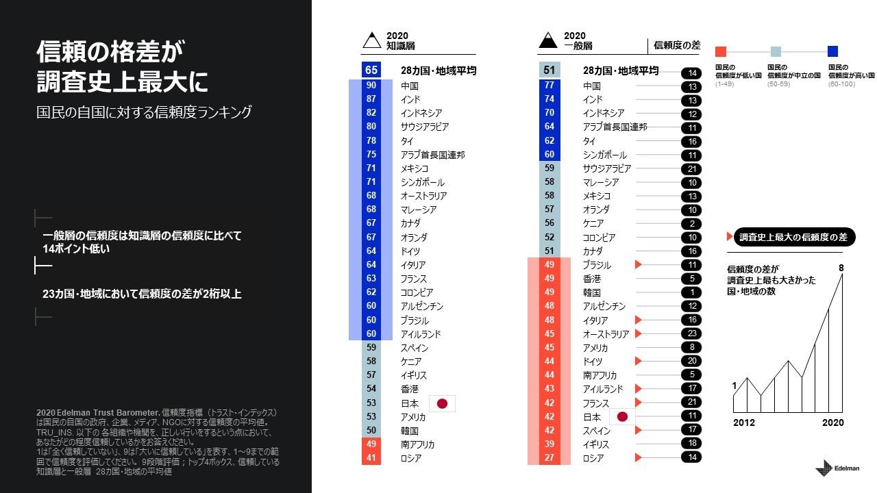 20回目となるグローバルな信頼度調査「2020 エデルマン・トラストバロメーター」で他国では類を見ない日本的な信頼パラドックスが明らかに
