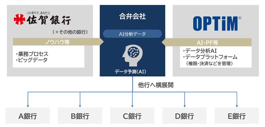 ファンド デジタル トランス フォーメーション 株式