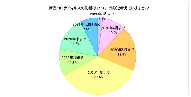 第1回「新型コロナウイルスによる影響」調査 70%超の企業が「自社業績悪化の見込み」 - SankeiBiz(サンケイビズ):自分を磨く経済情報サイト