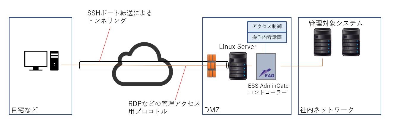 図2. ESS AdminGateを使用した在宅でのシステム管理操作方法