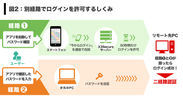 X3Secure for RDPの仕組み 図2