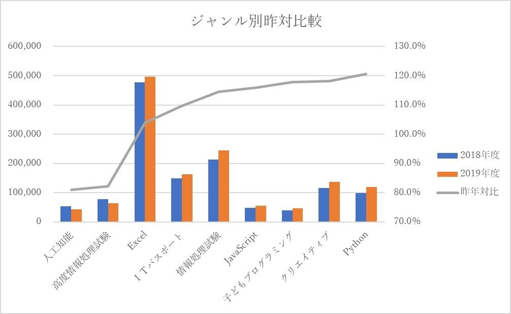 ジャンル別昨年対比のグラフ
