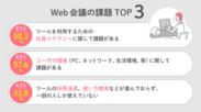 Web会議の課題TOP3