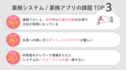 業務アプリの課題TOP3