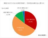 新型コロナウイルスの流行を経て、日本社会はどのようになると思うか