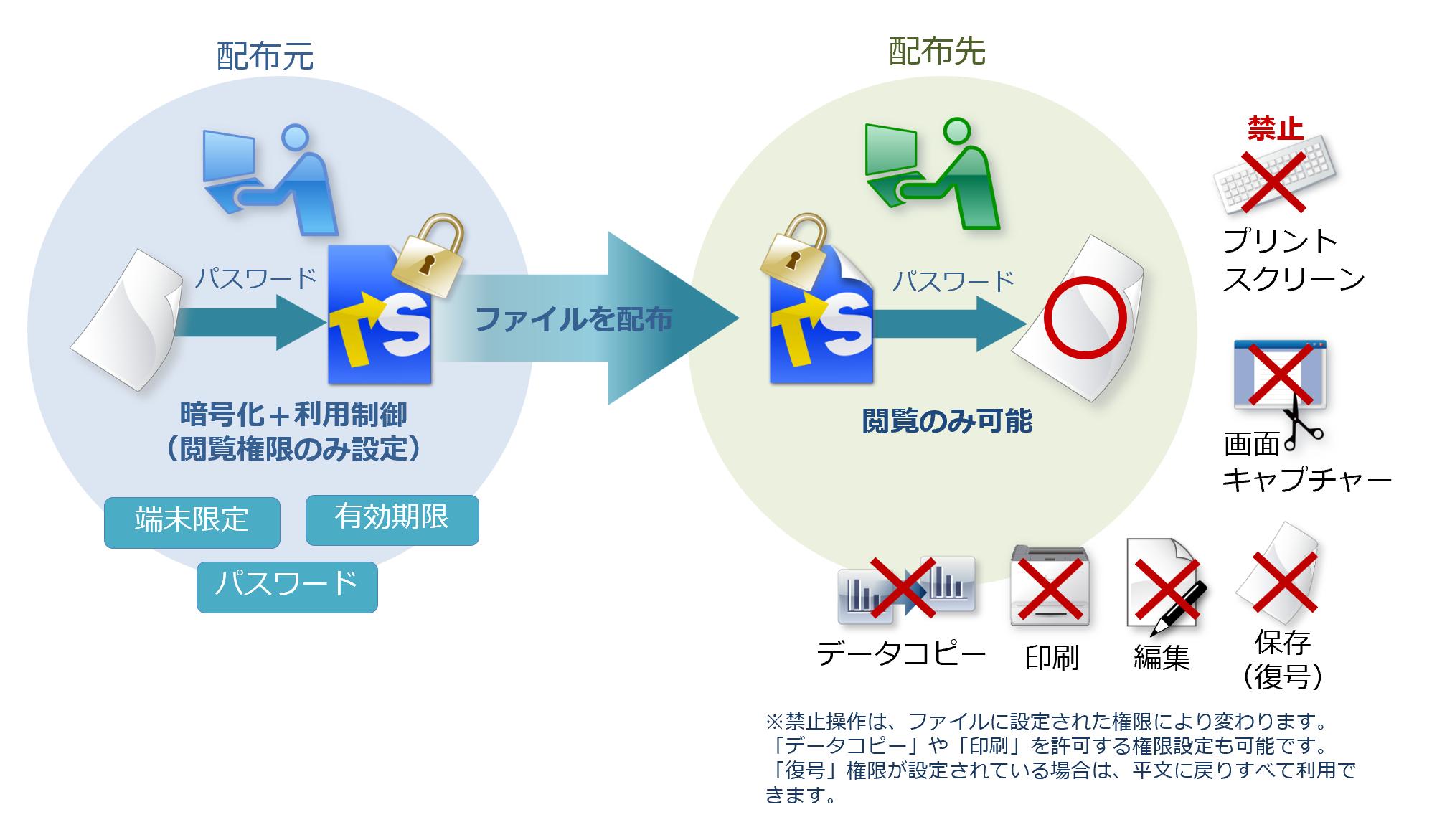 復号 ライン GnuPGでファイルを暗号化・復号する手順