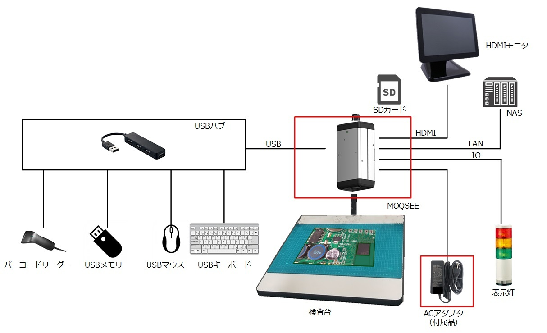 """センスシングスジャパン、""""極稀過検出""""検査カメラ『MOQSEE』(モクシー)を2020年10月中旬に... 画像"""