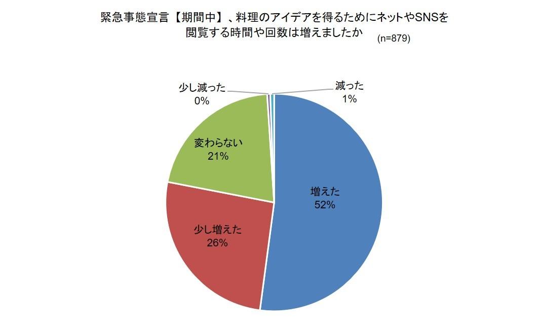 withコロナ時代の「料理に関するオンライン活用」調査 ~料理に関する情報取得:72%がInstag... 画像
