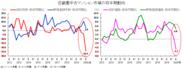 グラフ-近畿圏中古マンション市場の四半期動向