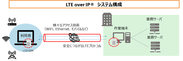 LTE over IP(R)構成