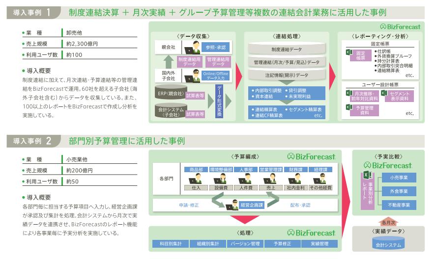 活用事例(1)制度連結・部門別予算管理