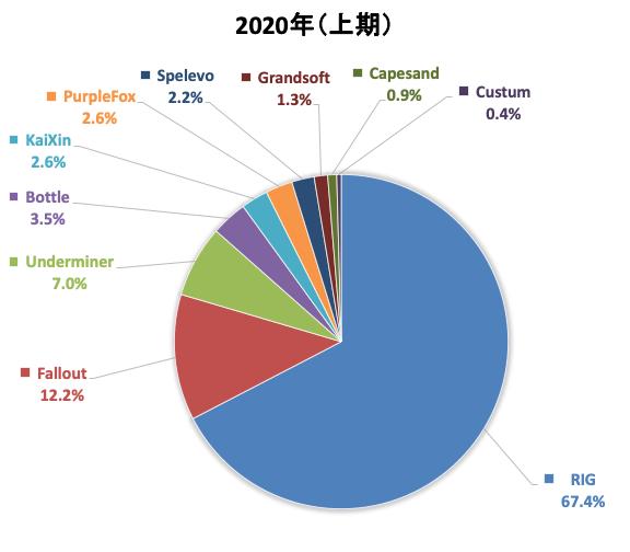2020年上期に観測されたエクスプロイトキットの内訳