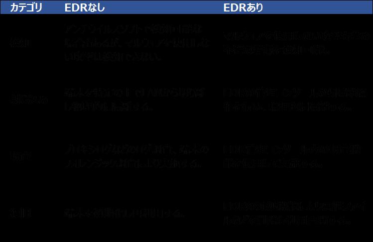 EDR導入メリット一覧