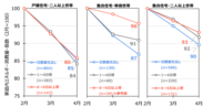 図 1 家庭内エネルギー消費量(電気・ガス合計)2020年2~4月の推移(2月値=100とした指数値)