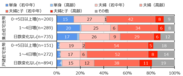 図 2 世帯類型(住宅建て方別×4月中旬における1月中旬からの在宅勤務日数の変化別)