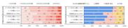 図 3 普段の通勤時間および通勤手段(住宅建て方別×4月中旬における1月中旬からの在宅勤務日数の変化別)