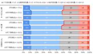 図 4 省エネ意識(4月中旬における1月中旬からの在宅勤務日数の変化別)