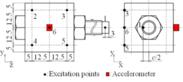 図1 ボルト・ナット締結体の軸力測定