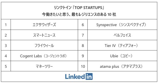 「リンクトイン2020トップスタートアップ」今働きたいと思う、最もレジリエンスのある日本企業トップ10社を発表