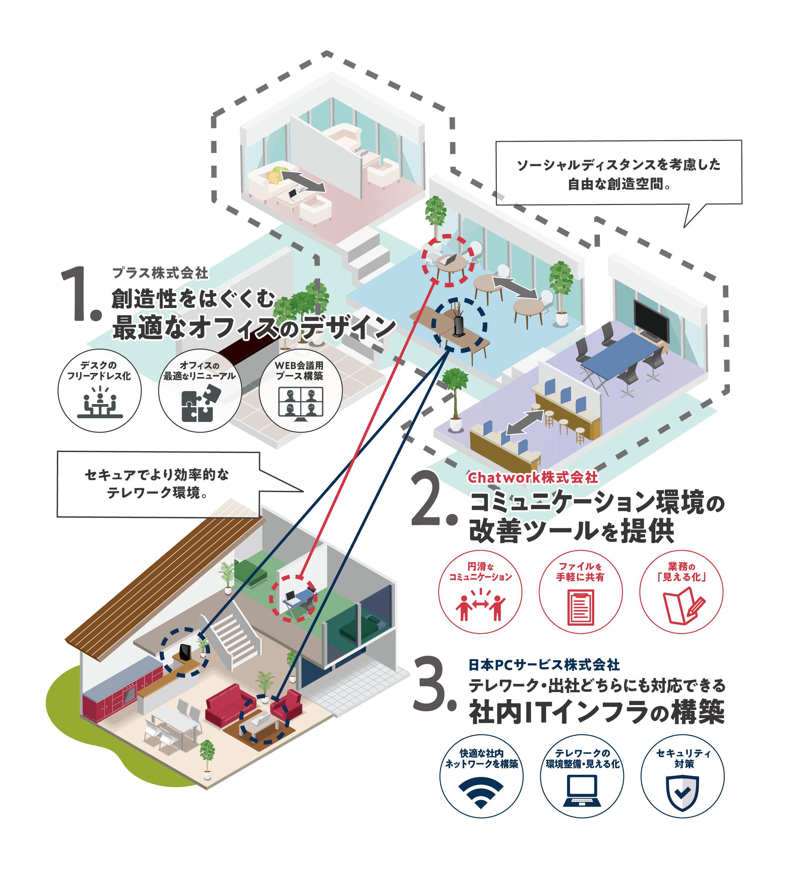構築 テレワーク 環境