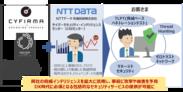 CYFIRMA、NTTデータ先端技術提携の概要